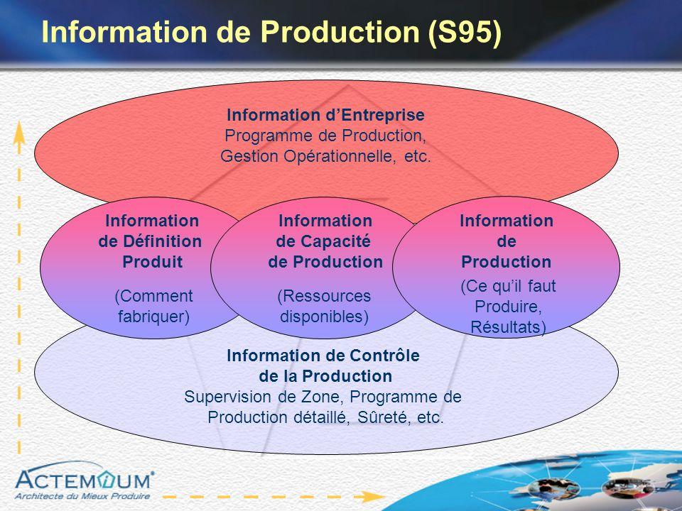 Information de Production (S95)