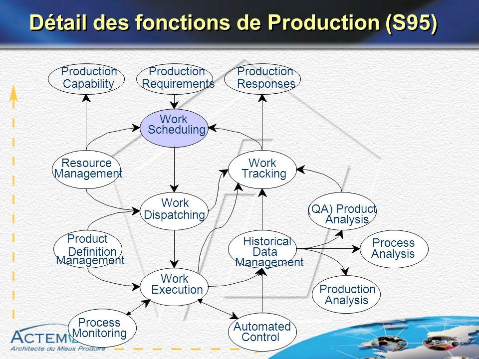 Détail des fonctions de Production (S95)