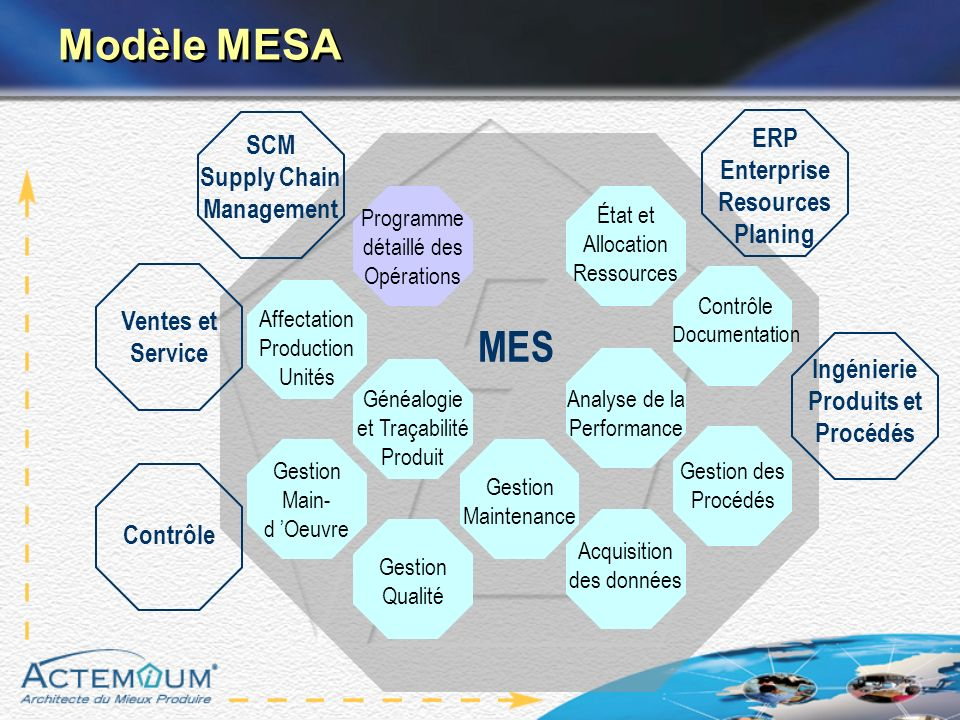 Modèle MESA MES ERP SCM Enterprise Resources Planing