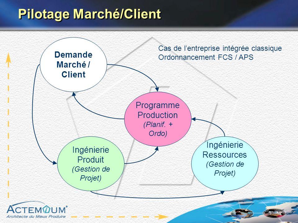 Pilotage Marché/Client