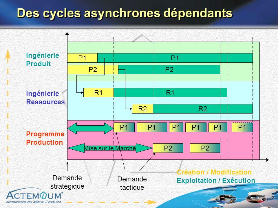 Des cycles asynchrones dépendants
