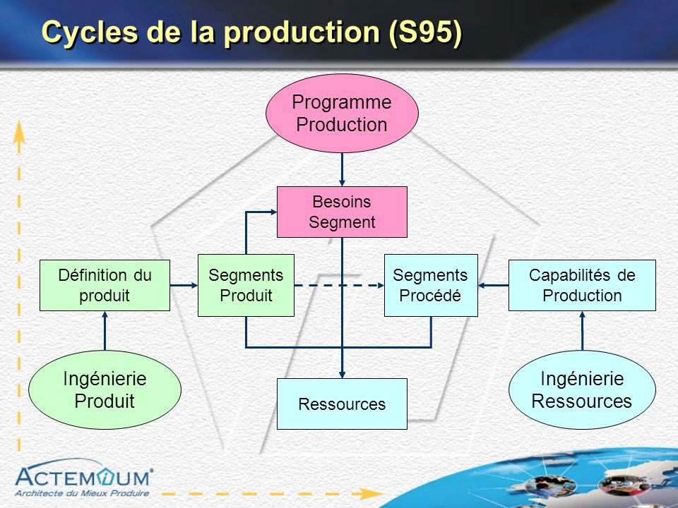 Cycles de la production (S95)