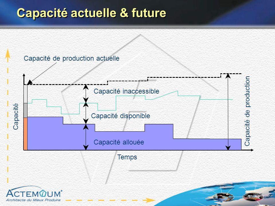 Capacité actuelle & future