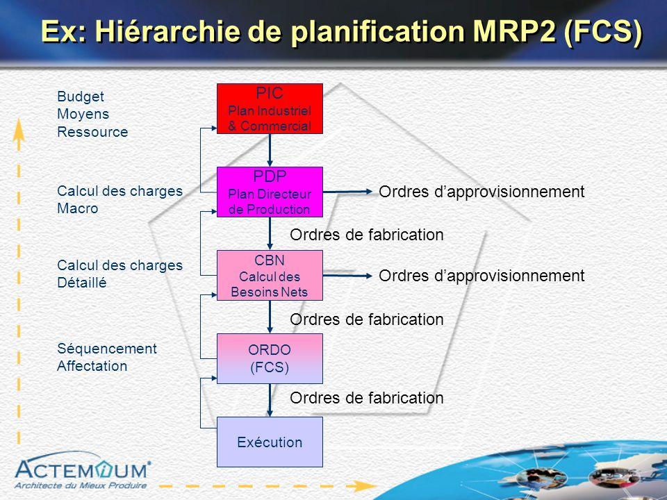 Ex: Hiérarchie de planification MRP2 (FCS)