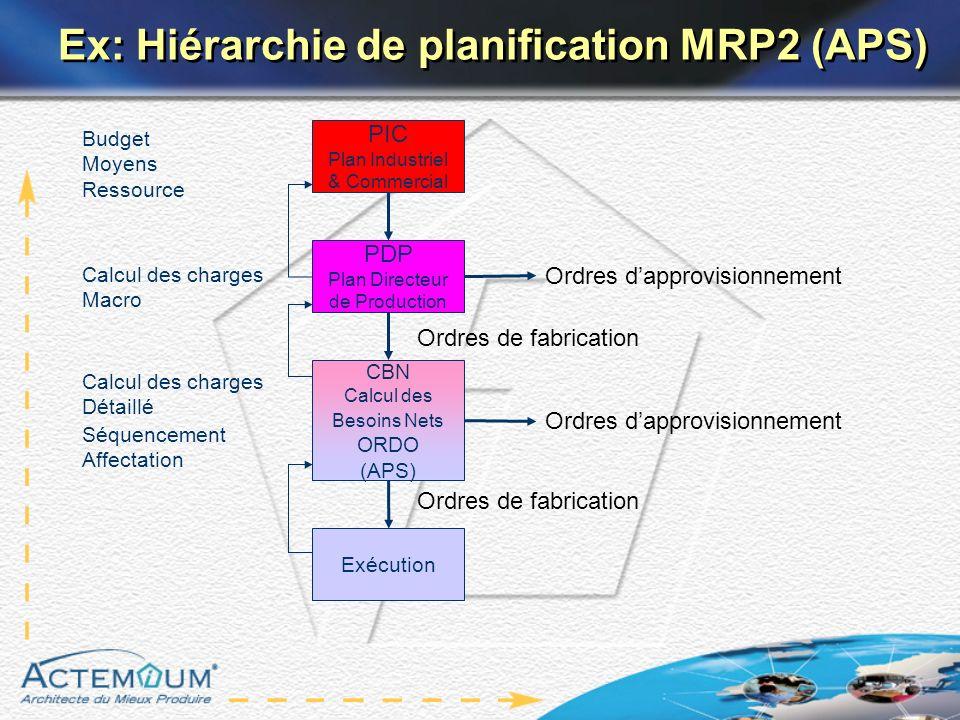 Ex: Hiérarchie de planification MRP2 (APS)