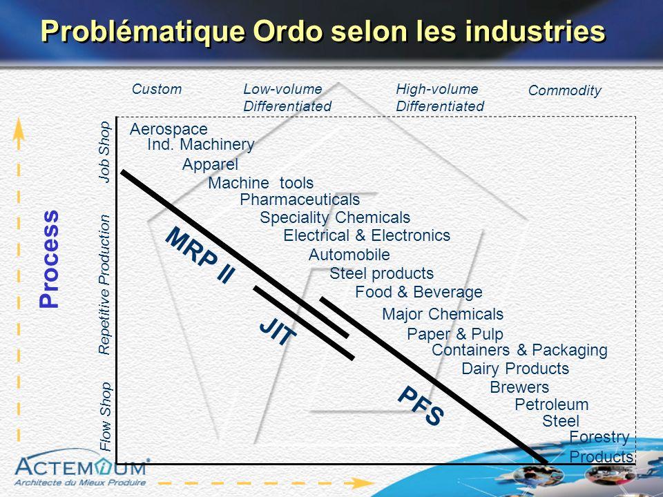 Problématique Ordo selon les industries