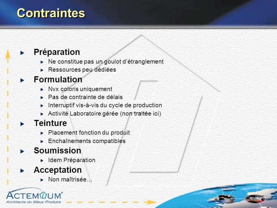 Contraintes Préparation Formulation Teinture Soumission Acceptation