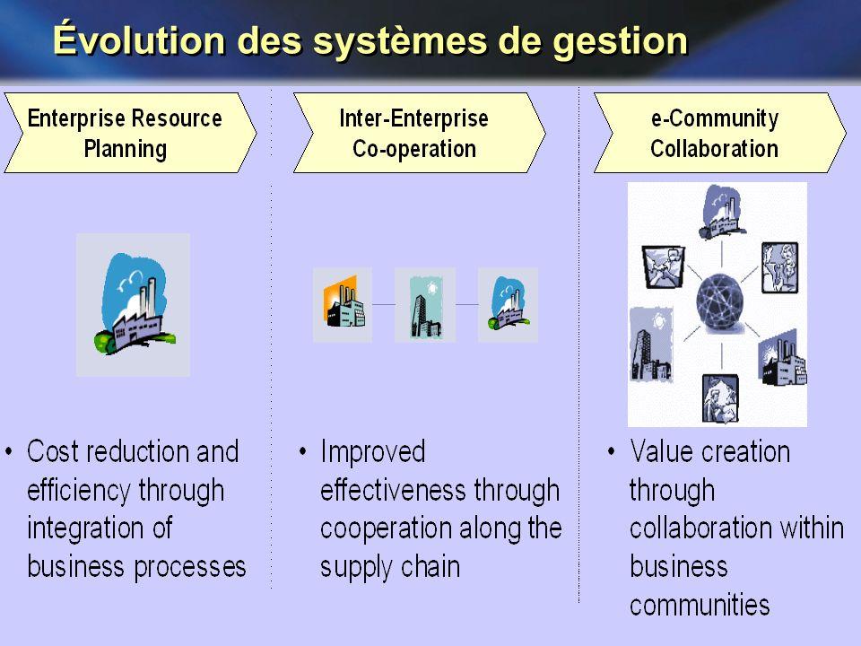Évolution des systèmes de gestion