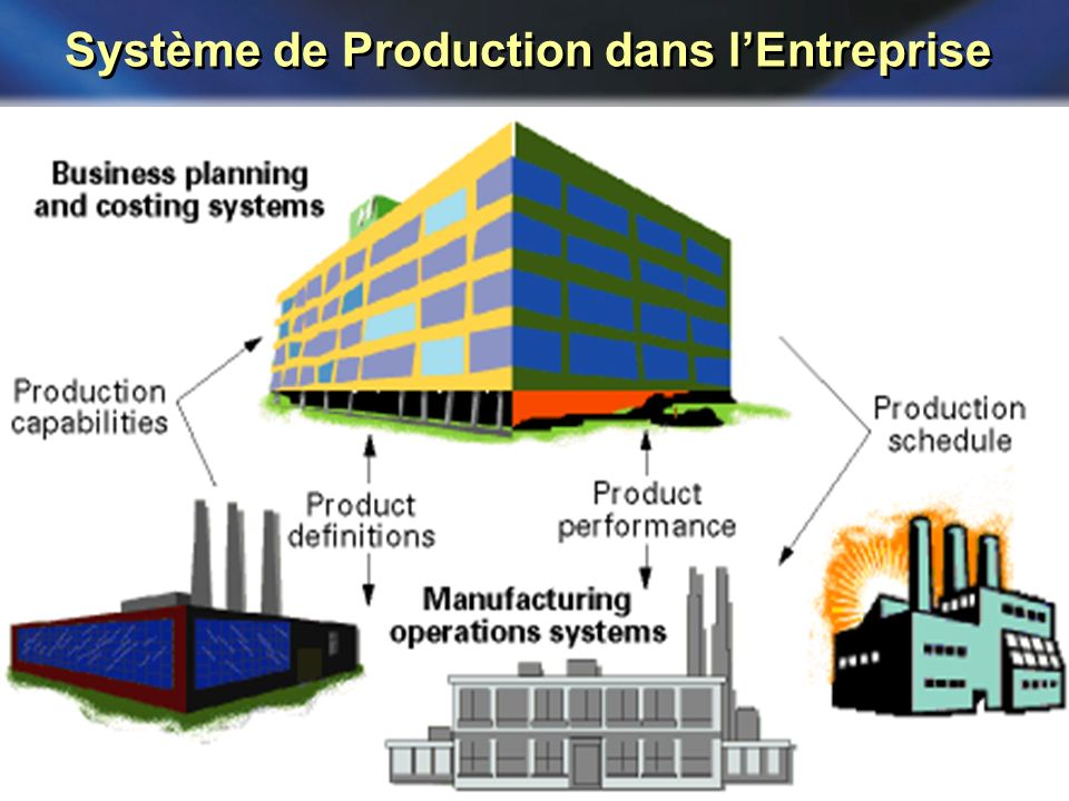 Système de Production dans l'Entreprise