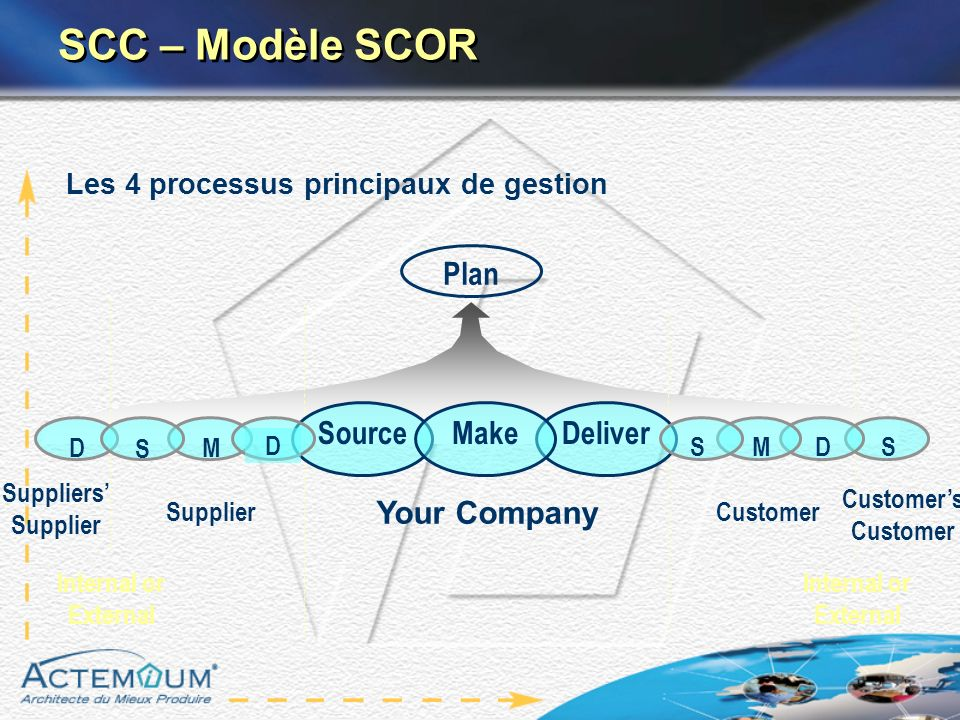 SCC – Modèle SCOR Plan Source Make Deliver Your Company