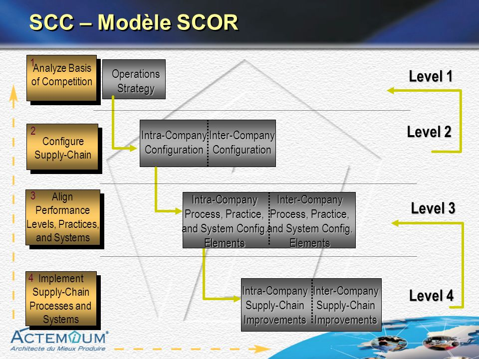 SCC – Modèle SCOR Level 1 Level 2 Level 3 Level 4 Operations Strategy