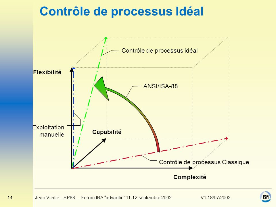 Contrôle de processus Idéal