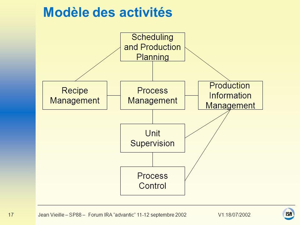 Modèle des activités Scheduling and Production Planning Process