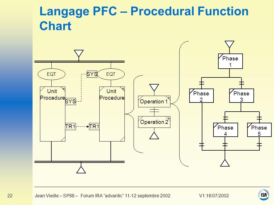 Langage PFC – Procedural Function Chart