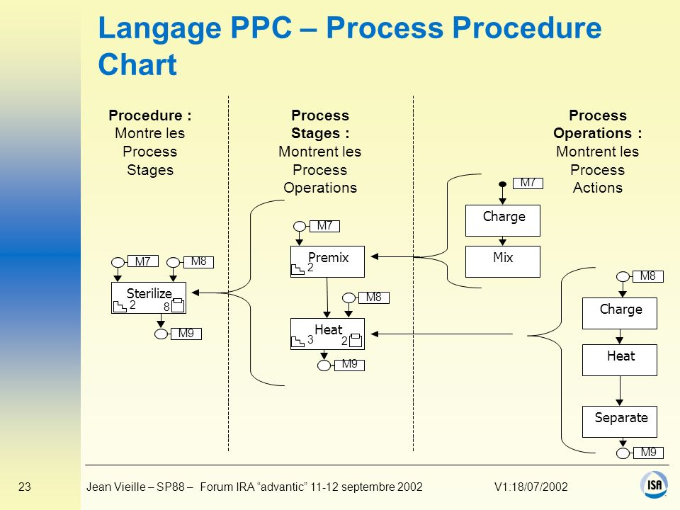 Langage PPC – Process Procedure Chart