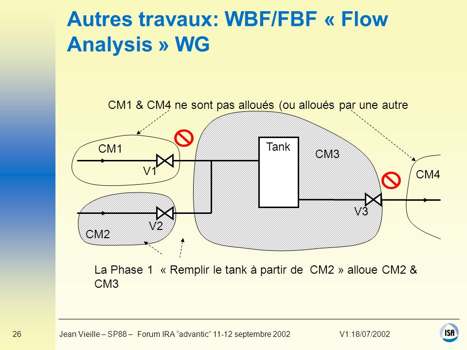Autres travaux: WBF/FBF « Flow Analysis » WG