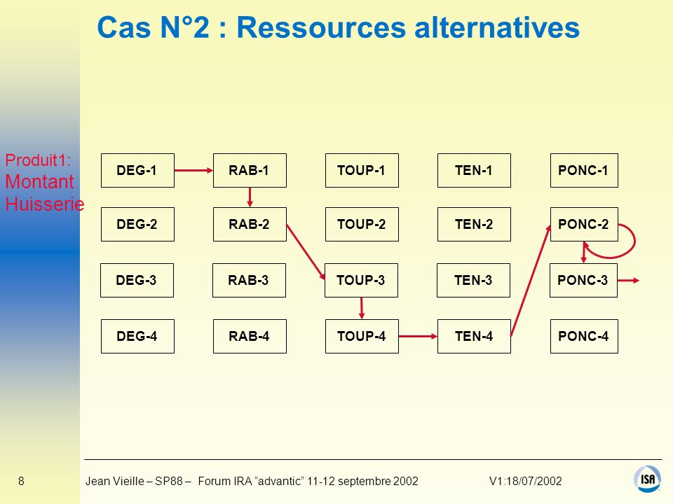 Cas N°2 : Ressources alternatives