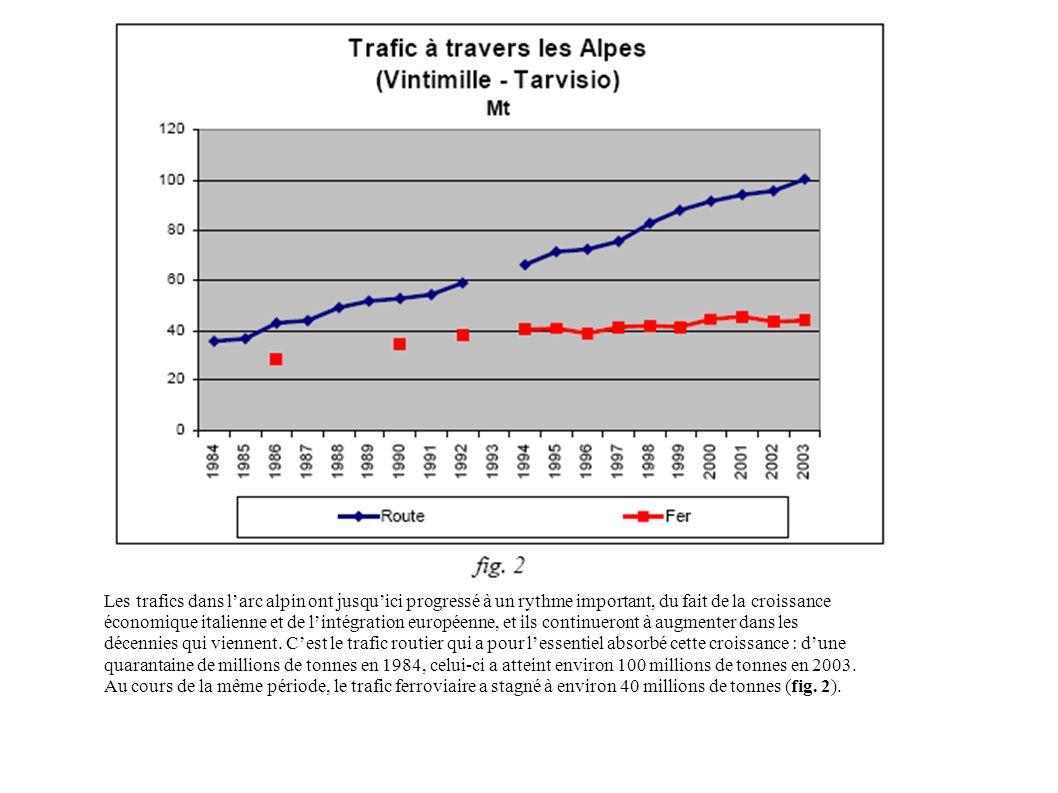 Les trafics dans l'arc alpin ont jusqu'ici progressé à un rythme important, du fait de la croissance