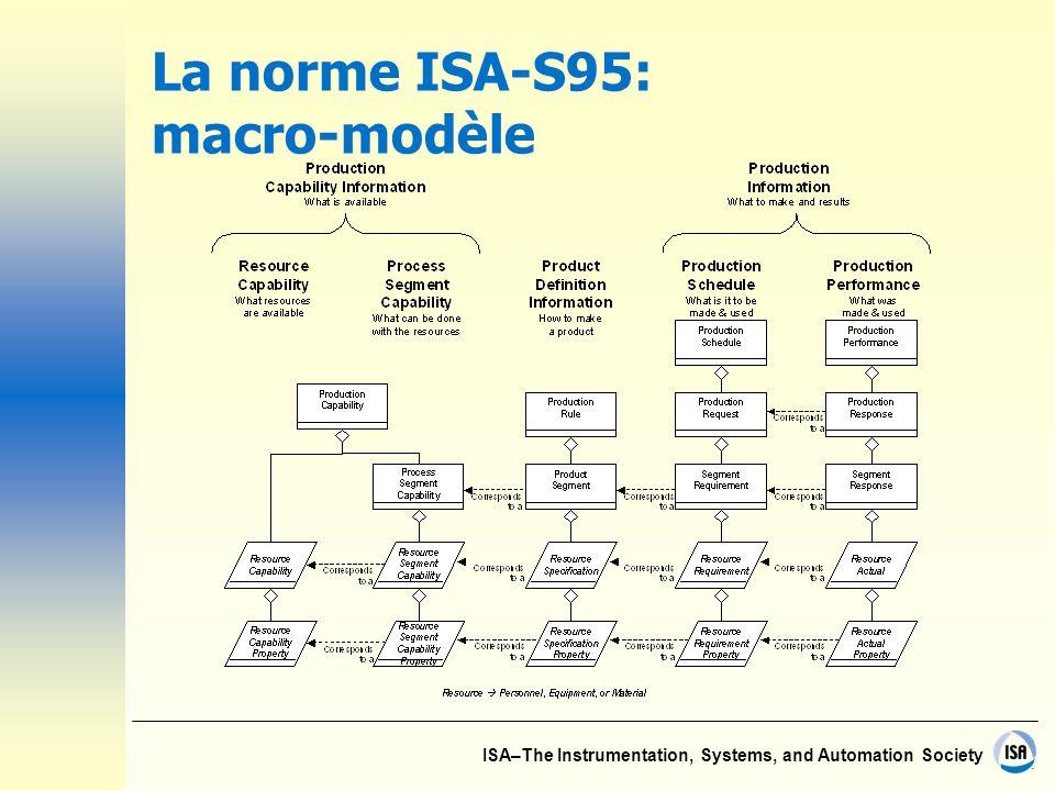 La norme ISA-S95: macro-modèle