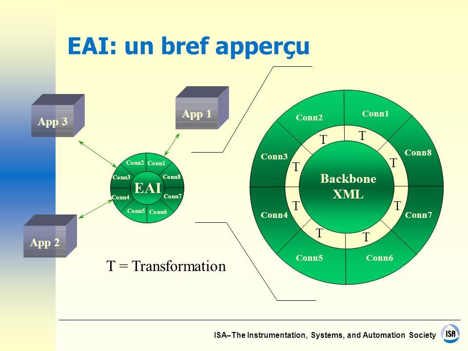 EAI: un bref apperçu EAI EAI T = Transformation T Backbone XML App 1