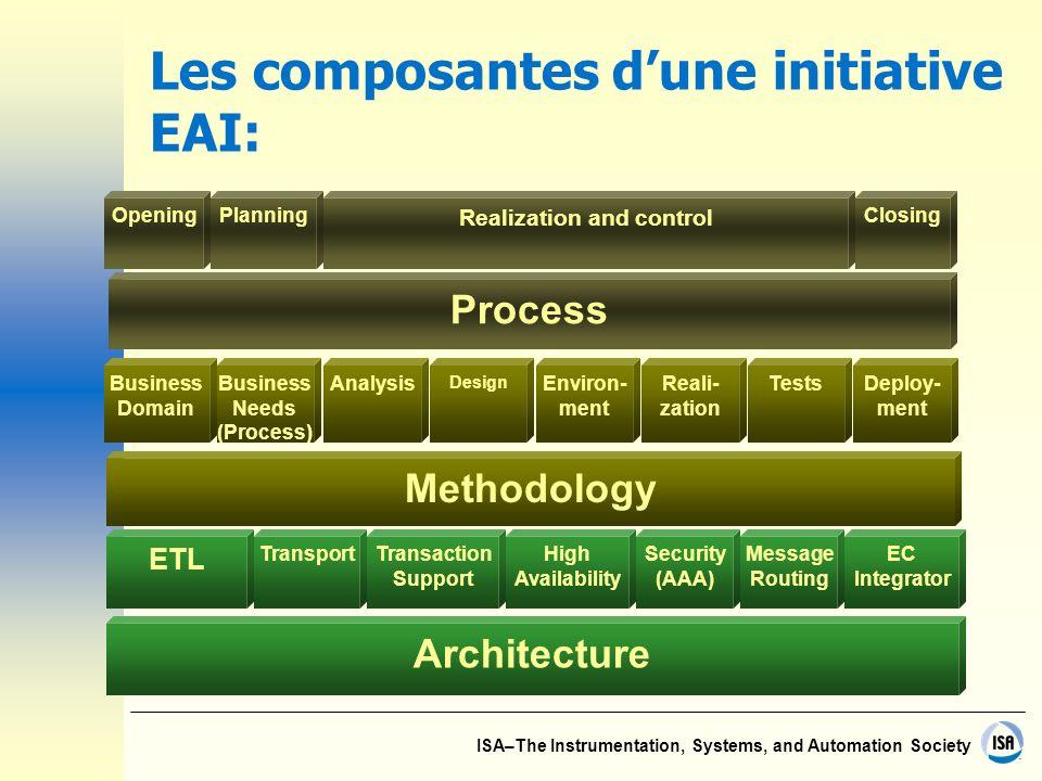 Les composantes d'une initiative EAI:
