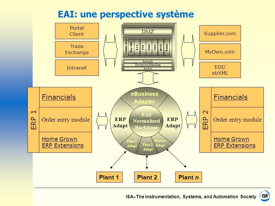 EAI: une perspective système