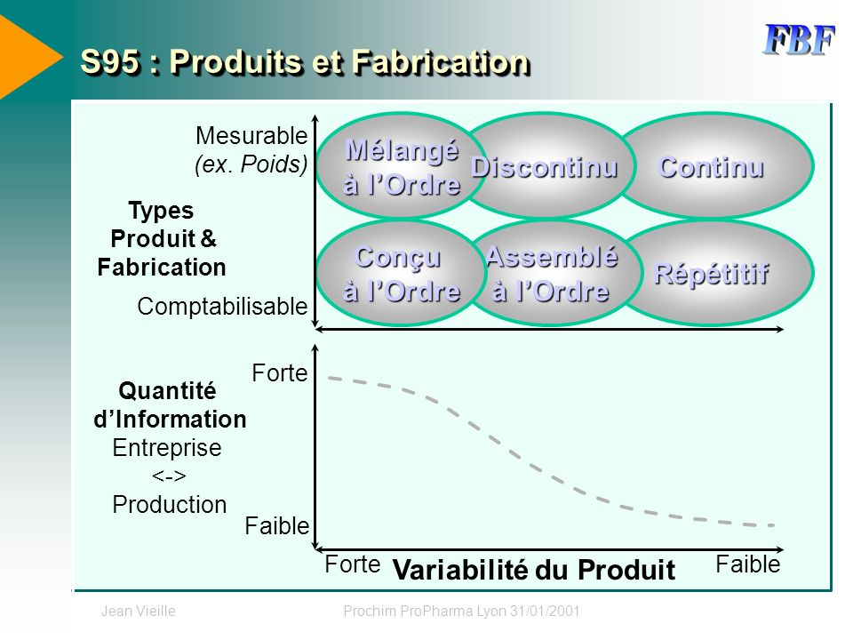 S95 : Produits et Fabrication