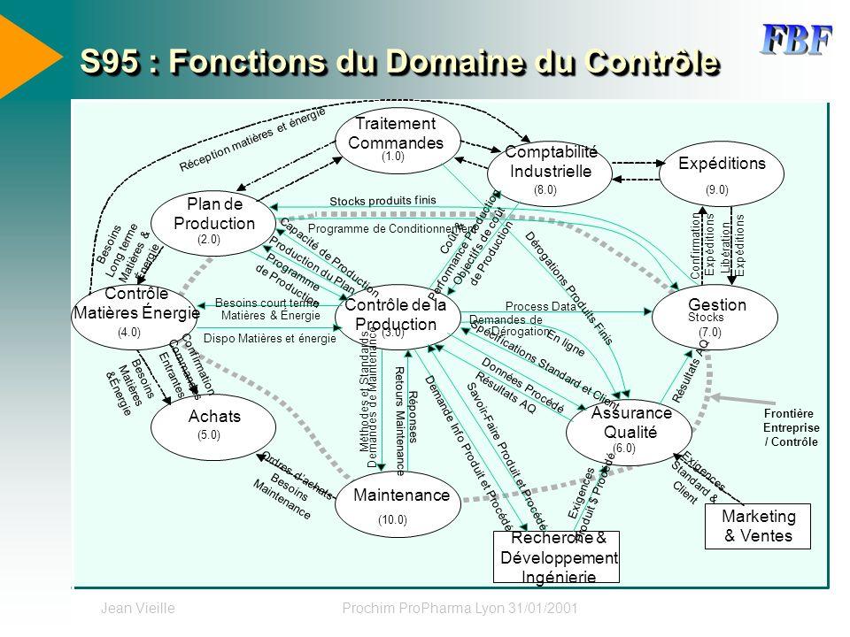 S95 : Fonctions du Domaine du Contrôle