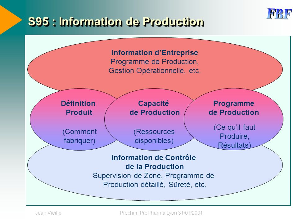S95 : Information de Production