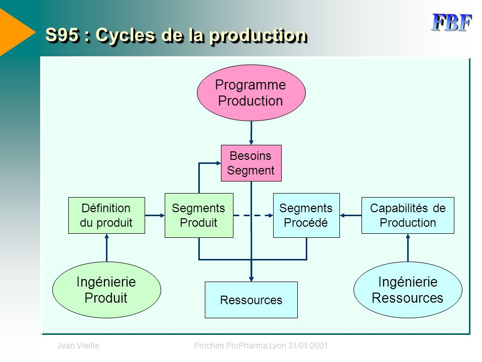 S95 : Cycles de la production