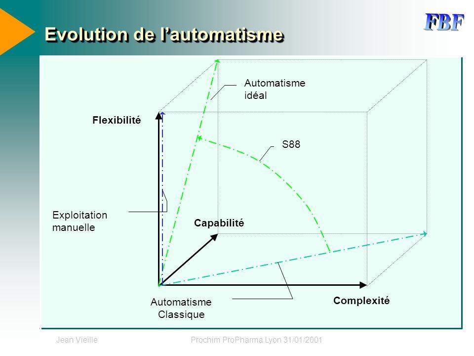 Evolution de l'automatisme