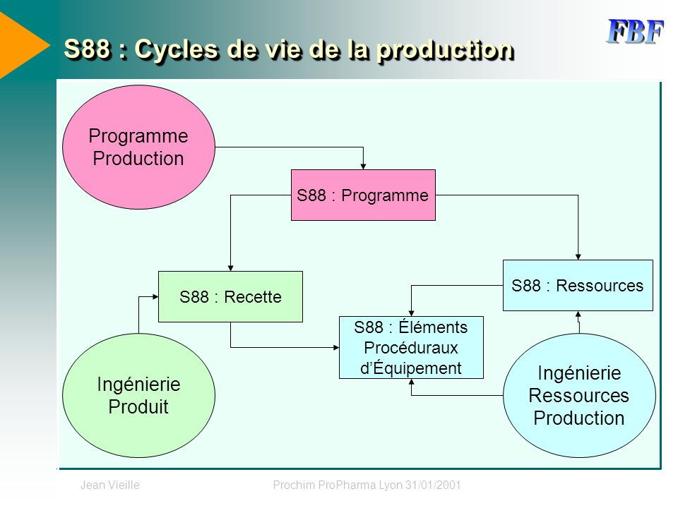 S88 : Cycles de vie de la production