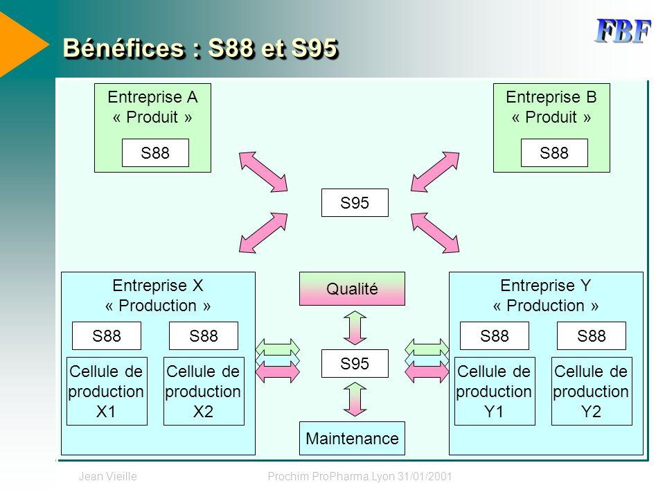 Bénéfices : S88 et S95 Entreprise A « Produit » Entreprise B