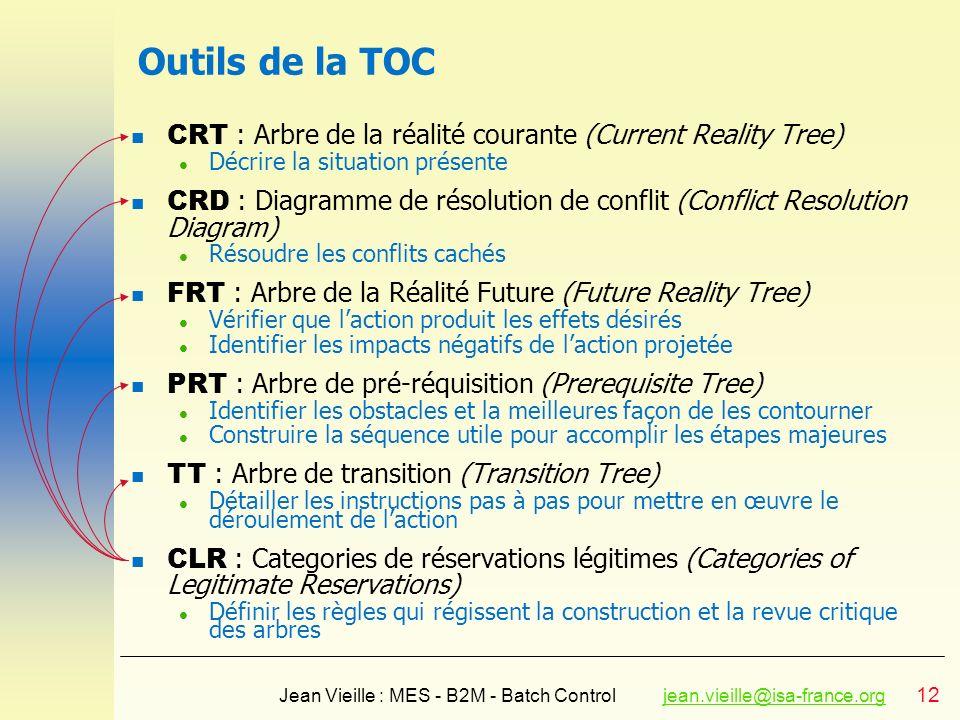 Outils de la TOC CRT : Arbre de la réalité courante (Current Reality Tree) Décrire la situation présente.