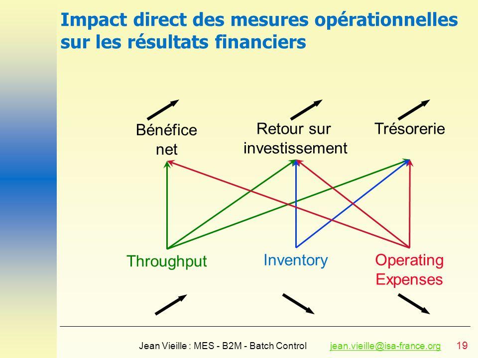 Impact direct des mesures opérationnelles sur les résultats financiers
