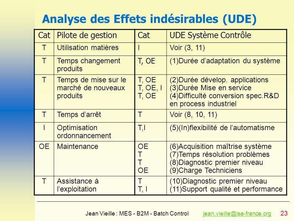Analyse des Effets indésirables (UDE)