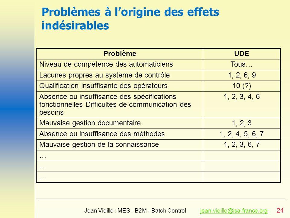 Problèmes à l'origine des effets indésirables