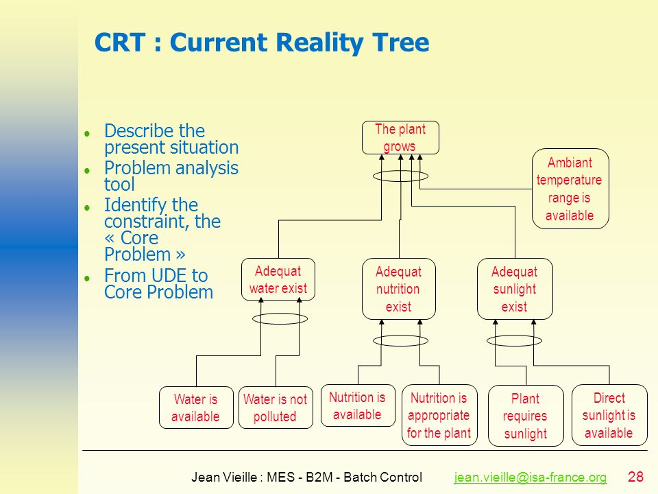 CRT : Current Reality Tree