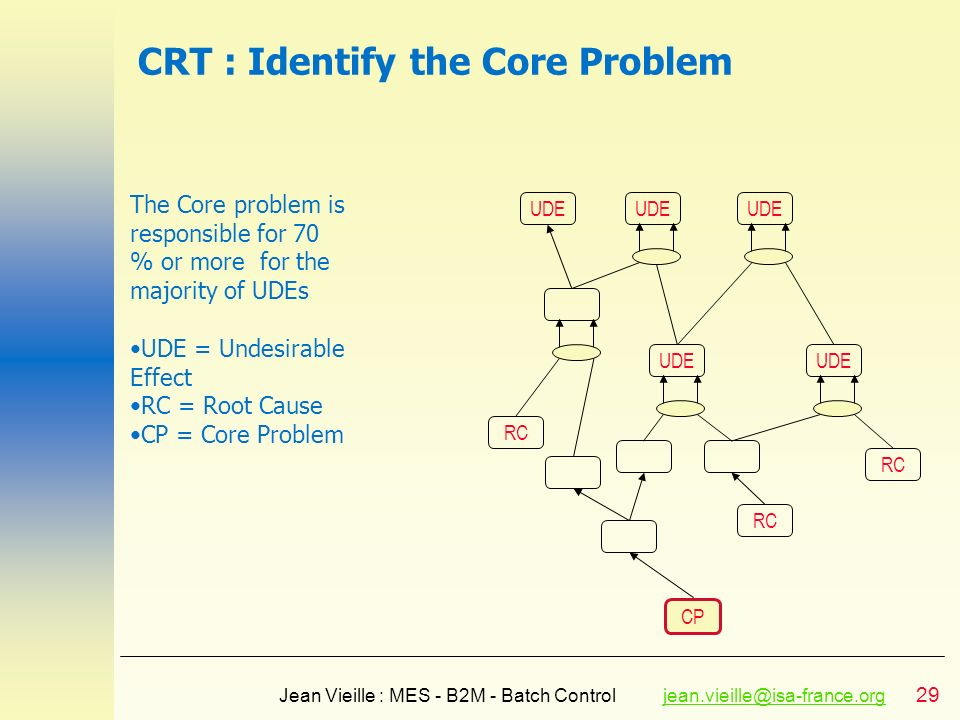 CRT : Identify the Core Problem