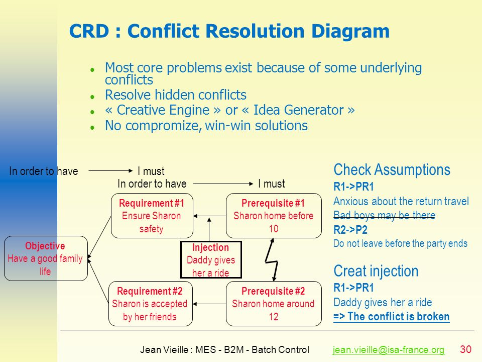 CRD : Conflict Resolution Diagram