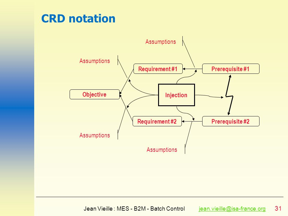 CRD notation Assumptions Assumptions Requirement #1 Prerequisite #1
