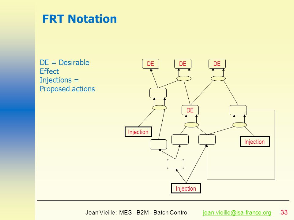 FRT Notation DE = Desirable Effect Injections = Proposed actions DE DE
