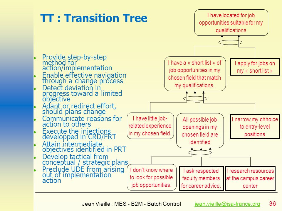 TT : Transition TreeI have located for job opportunities suitable for my qualifications. Provide step-by-step method for action/implementation.