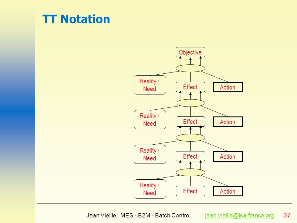 TT Notation Objective Reality / Need Effect Action Reality / Need