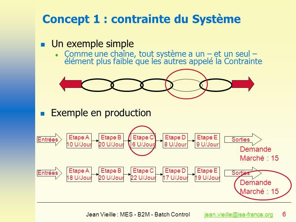Concept 1 : contrainte du Système