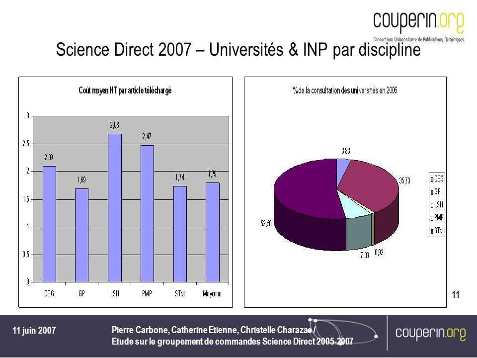 Science Direct 2007 – Universités & INP par discipline