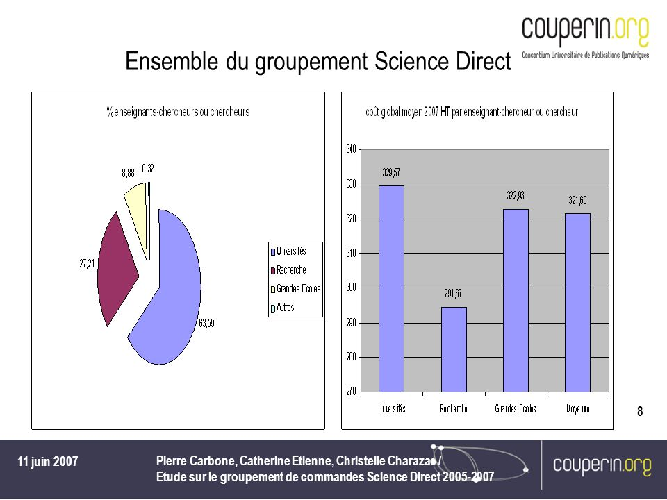Ensemble du groupement Science Direct