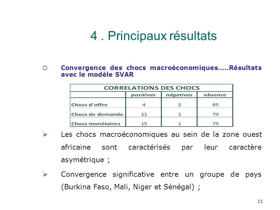 4 . Principaux résultats Convergence des chocs macroéconomiques…..Résultats avec le modèle SVAR.