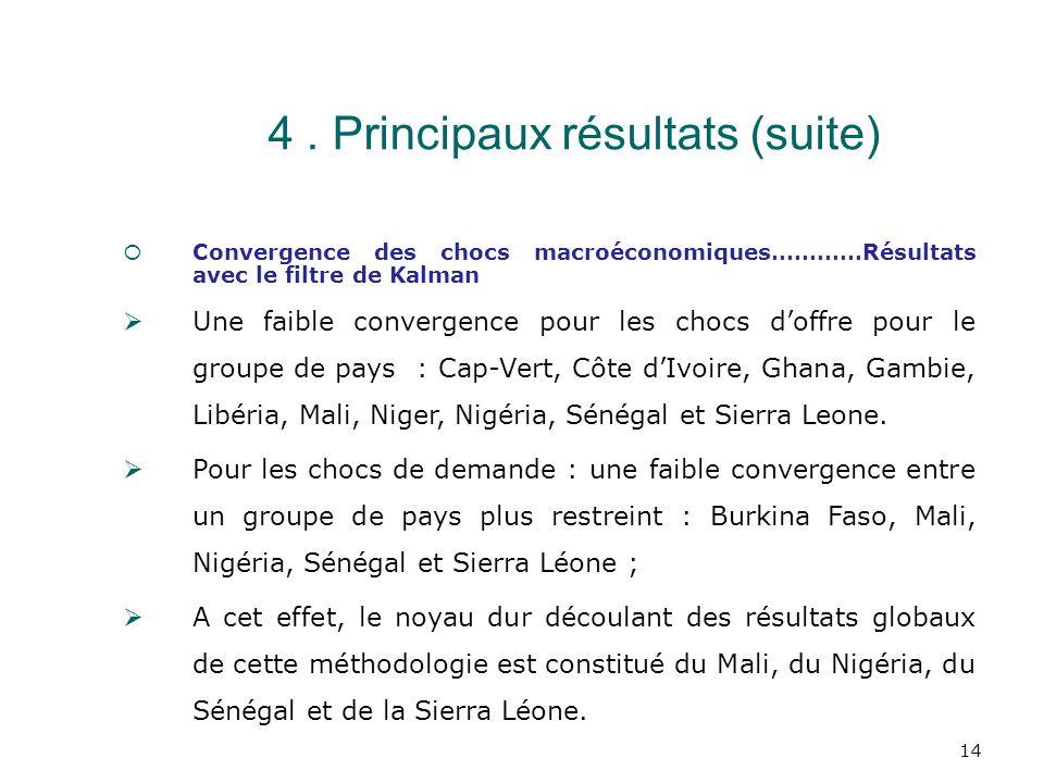 4 . Principaux résultats (suite)