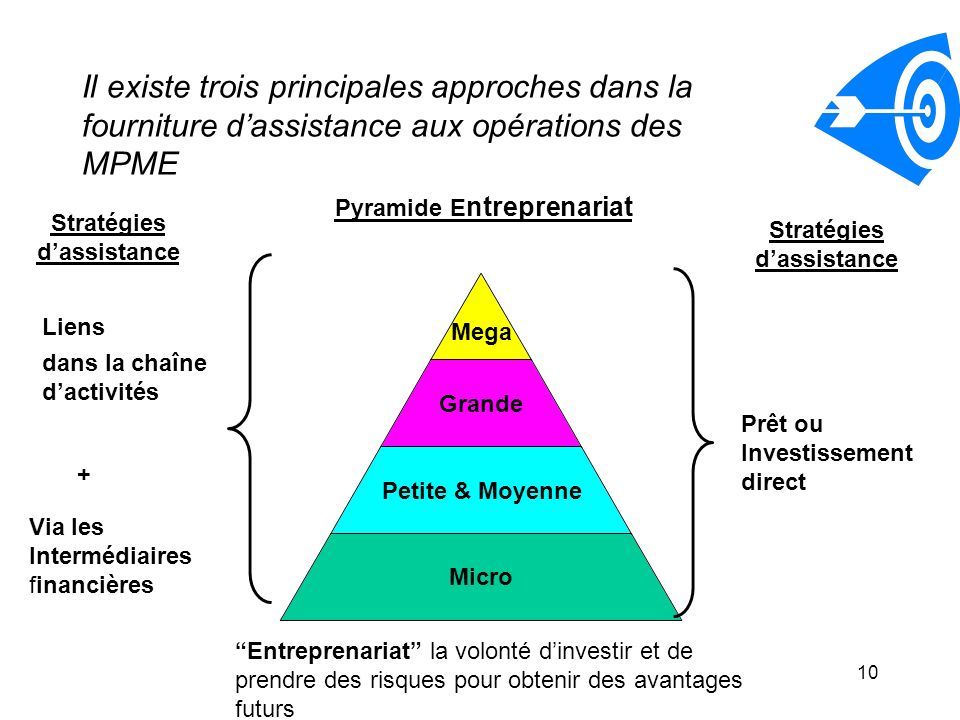 Pyramide Entreprenariat